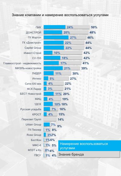 специалистов проводится рейтинг агентств недвижимости москва 2015 высшее профессиональное