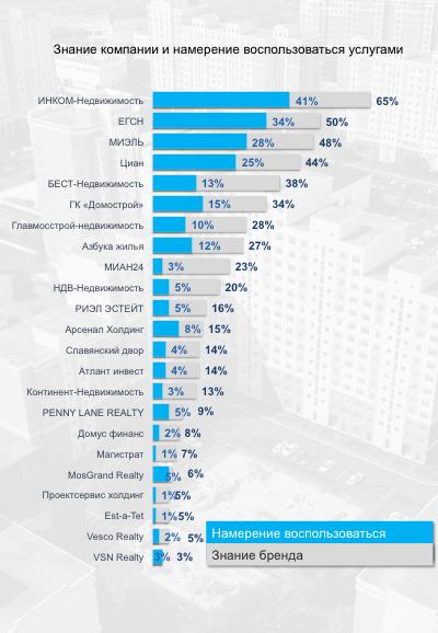 рейтинг мест знакомств москвы